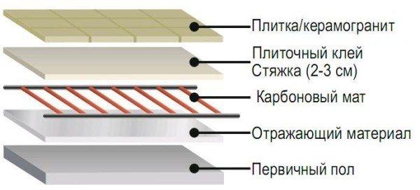 Карбоновый теплый пол: особенности конструкции и монтажа