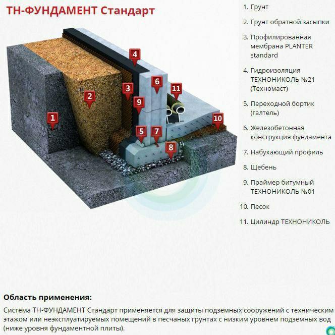 Гидроизоляция «технониколь»: обмазочный и оклеечный гидроизол, отсечная и наплавляемая гидростеклоизоляция
