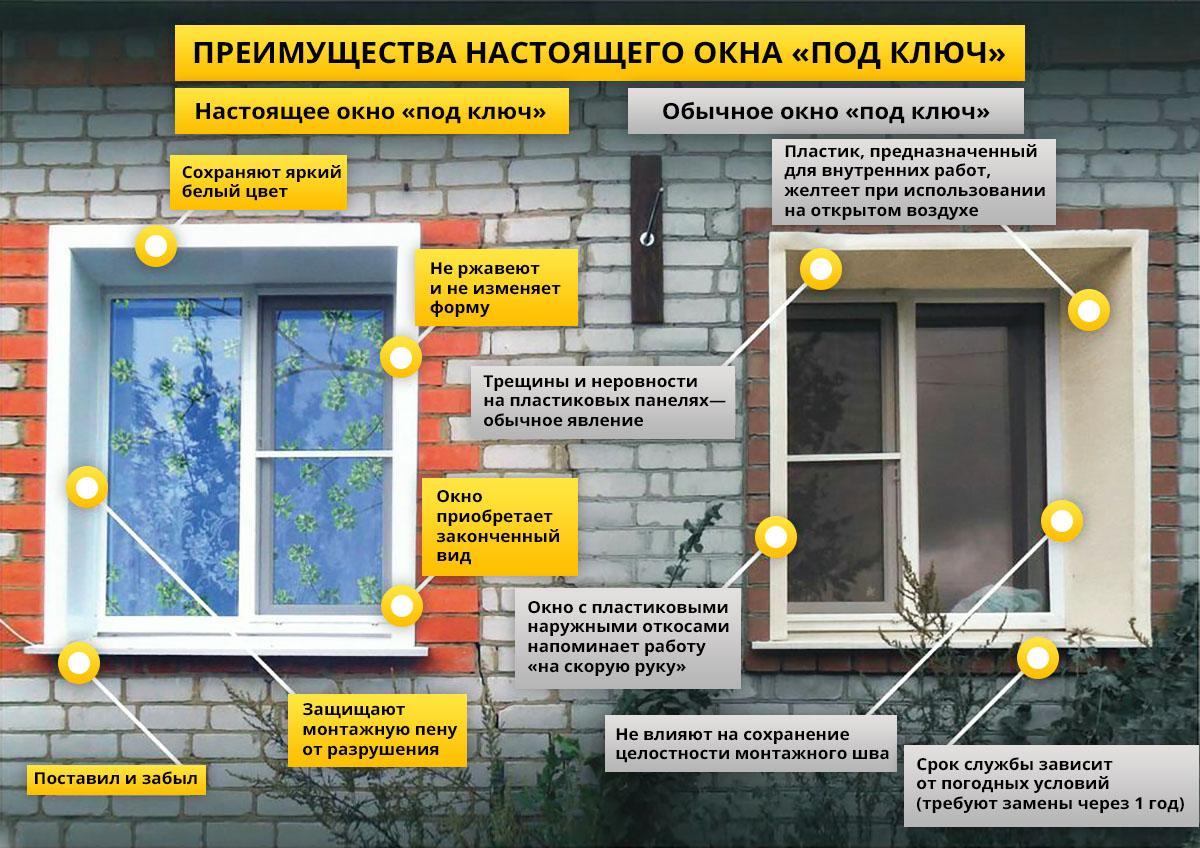 Утепление окон: правильная теплоизоляция деревянных и пластиковых оконных проёмов снаружи и изнутри, по шведской технологии, наружные способы и дополнительные возможности