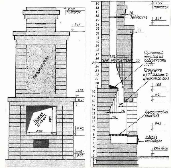 Как устроен камин, рассматриваем все известные варианты подобных устройств