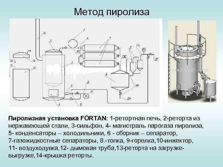 Пиролизная установка: виды, устройство и принцип работы