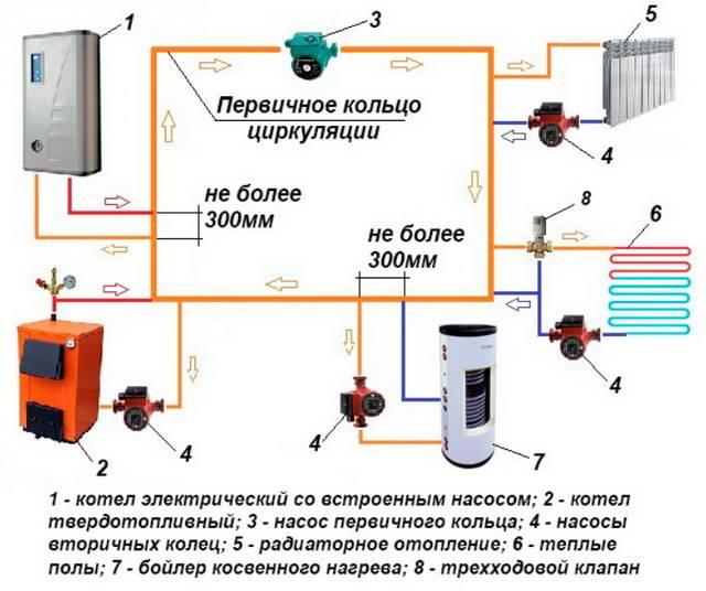 Электрический котёл отопления: как сделать правильный выбор?