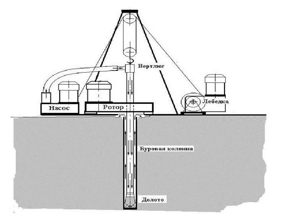 Технология бурения нефтяных и газовых скважин