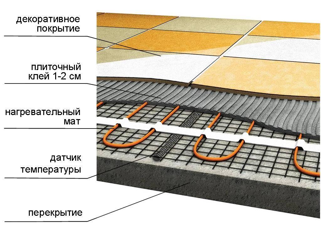 Какой теплый пол лучше под плитку: плюсы и минусы различных решений + обзор лучших производителей