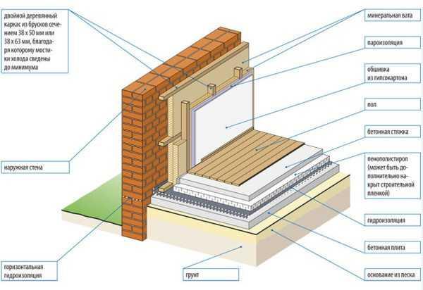 Разбираемся в технологии утепления кирпичного дома снаружи