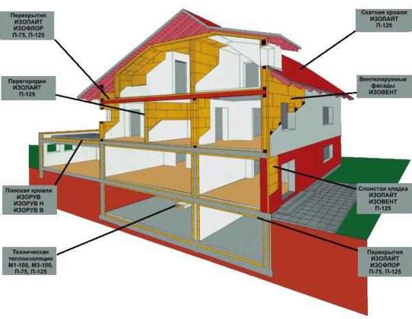 Лучшие теплоизоляционные материалы в современном строительстве