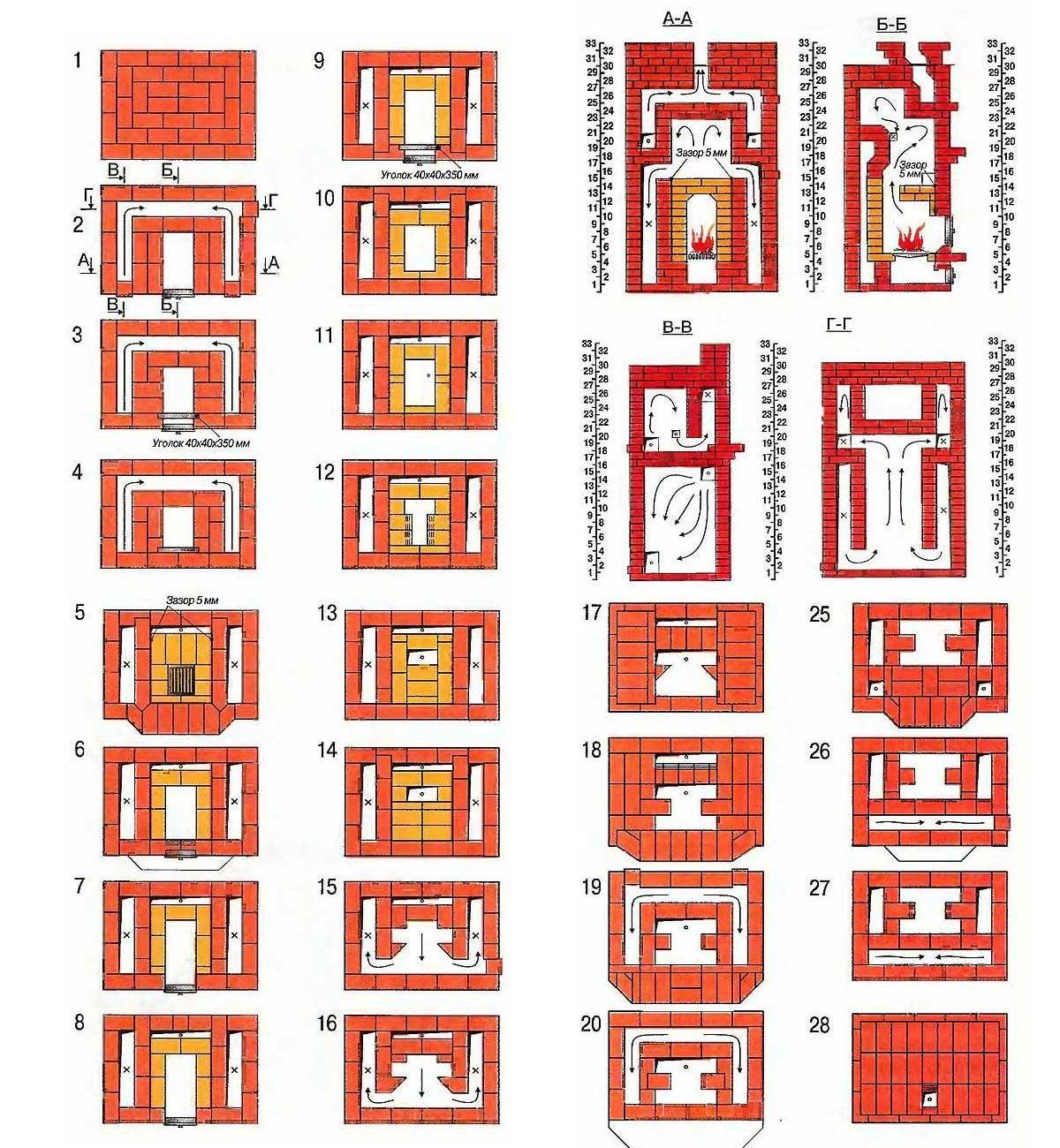 Печи кузнецова, особенности колпаковой печи, принцип действия и виды