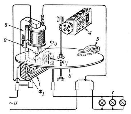 Самоход счетчика электроэнергии. самоход электросчетчика: причины возникновения и методы устранения