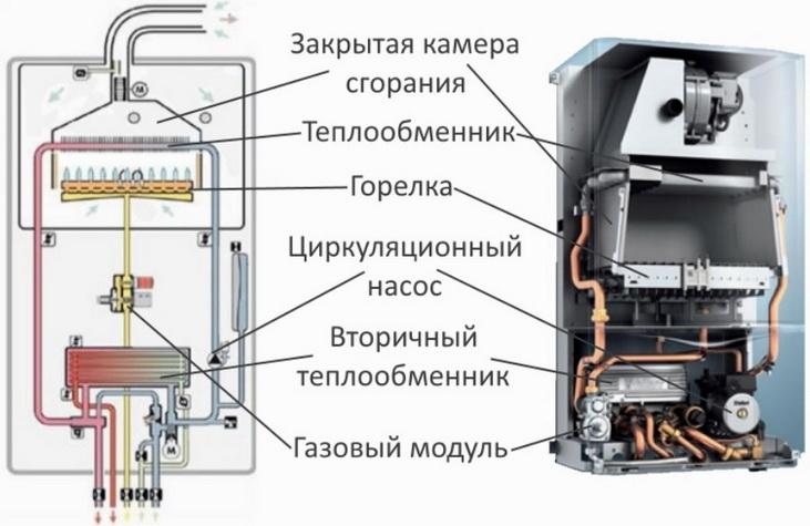 Что делать, если газовый котел часто включается и сразу выключается: все причины постоянного тактирования в режиме отопления или горячего водоснабжения и способы решения проблемы