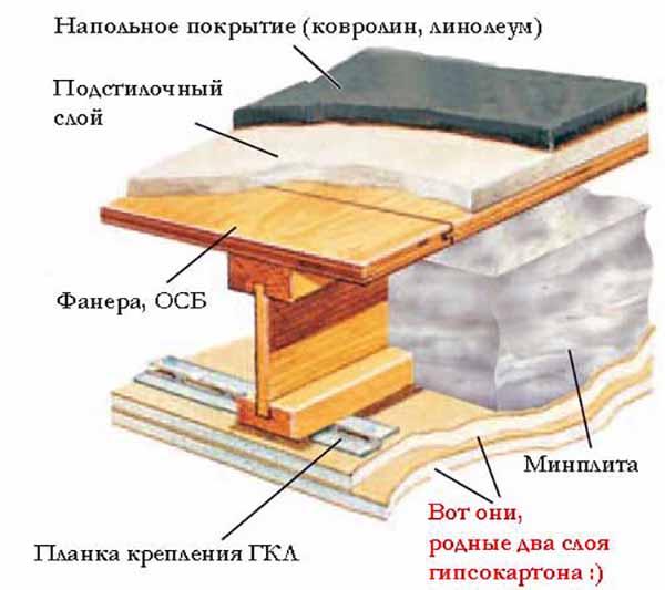 Пол в каркасном доме: устройство, пирог, утепление, стяжка, подогрев