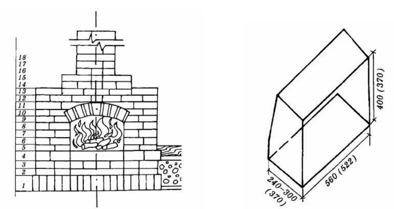 Камин своими руками - пошаговая инструкция по изготовлению, чертежи, порядовка, подготовка материалов и отделка