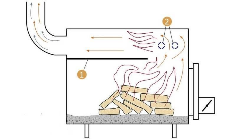 Печь на опилках длительного горения своими руками: как сделать чертеж печи на опиле, сборка