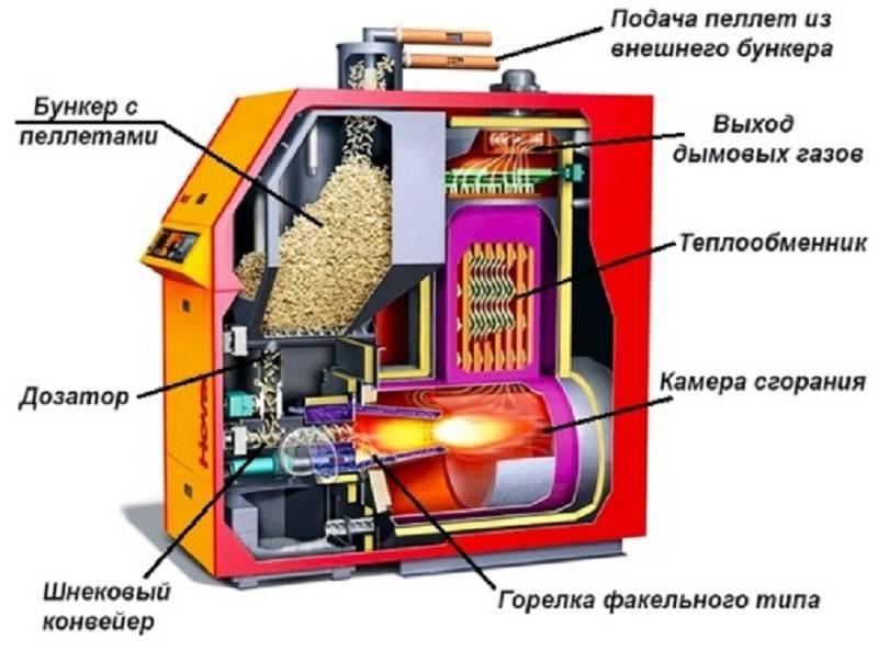 Виды топлива для твердотопливных котлов и сравнительная таблица их теплотворной способности