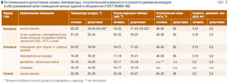 Какая температура должна быть в квартире: нормы для комнат зимой и летом
