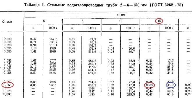 Как рассчитать диаметр трубы для отопления: какой диаметр выбрать, как подобрать, какой размер нужен, какое сечение делать