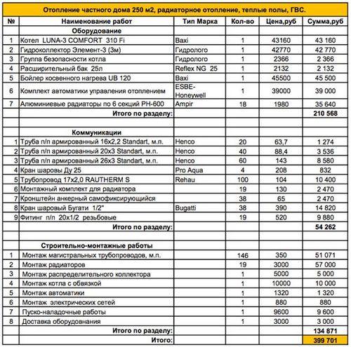 Стоимость подключения водопровода к дому в санкт-петербурге. сколько стоит подключение водопровода к дому - прайс-лист на profi.ru