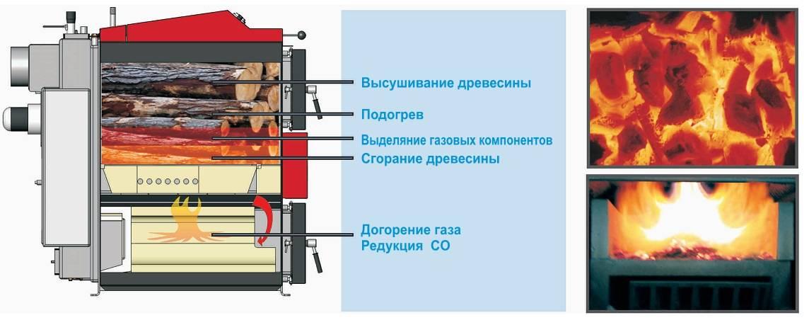 Температура горения древесного и каменного угля