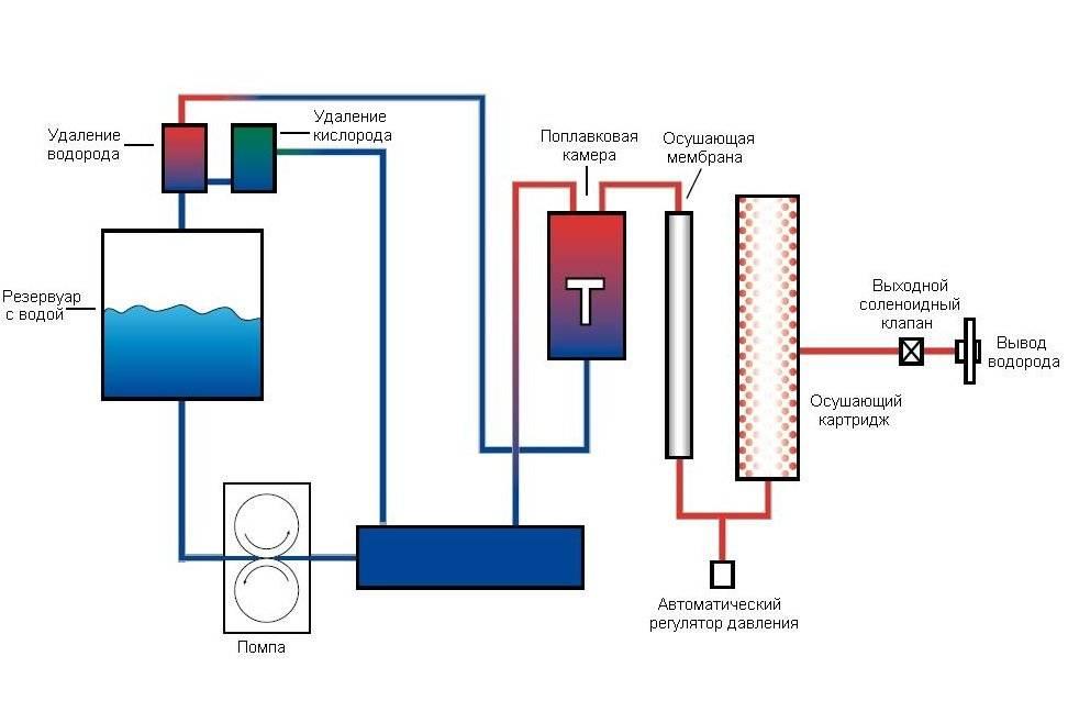 Газ брауна: принцип действия генератора, изготовление прибора для отопления своими руками