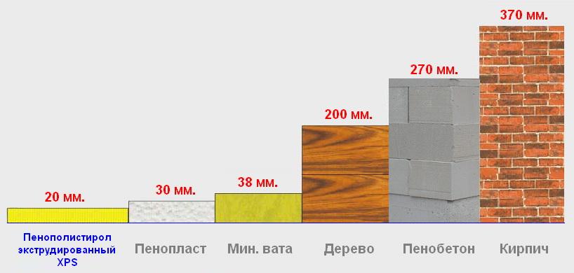 Сравнение пеноплекса, техноплекса, пенопласта и пенофола. пенопласт или пеноплекс — что лучше выбрать