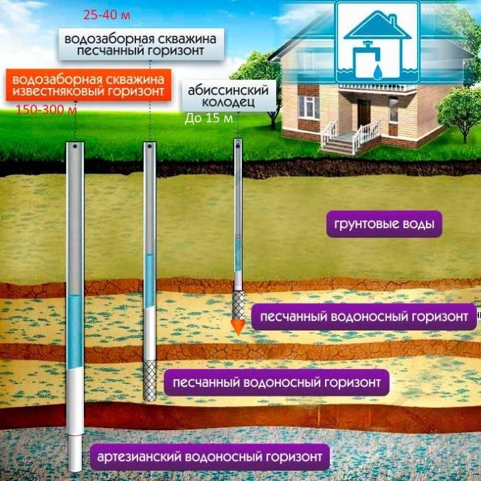 Скважина или колодец – что лучше для дома, дачи и участка – в чем отличие, преимущества и сравнение
