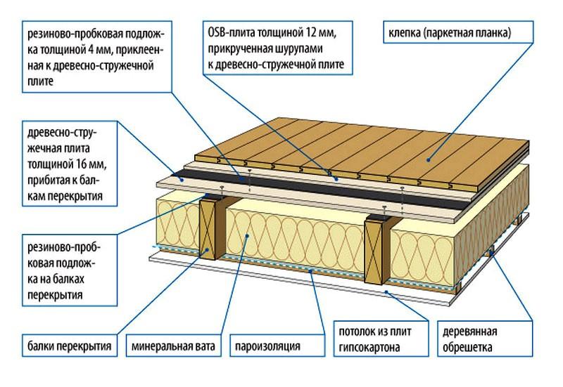 Какой стороной класть пароизоляцию к утеплителю: на пол, перекрытия, крышу и стены