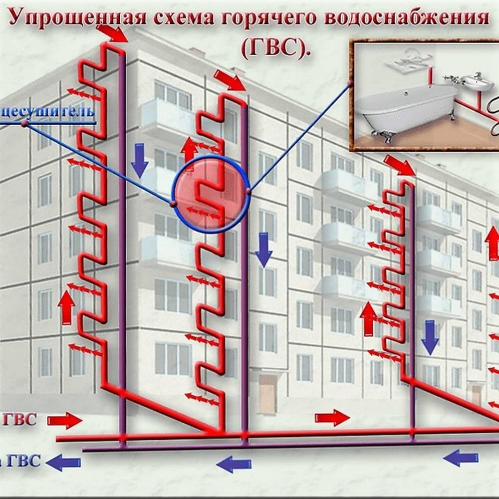 Открытая схема горячего водоснабжения | блог инженера теплоэнергетика