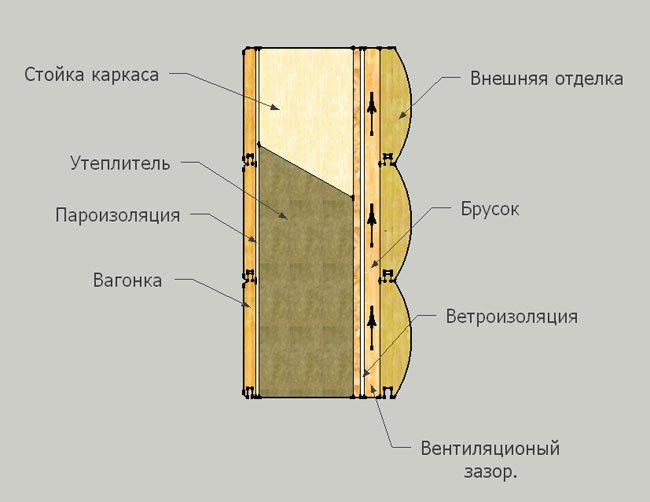 Нужна ли пароизоляция при утеплении минватой деревянного дома снаружи - строим сами