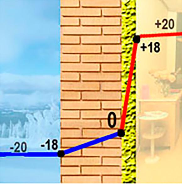 Как правильно определить точку росы в стене