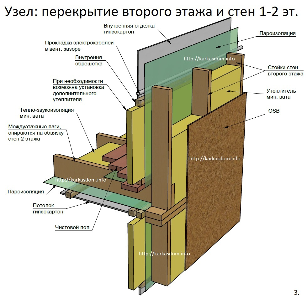 Актуальный снип по строительству каркасных домов