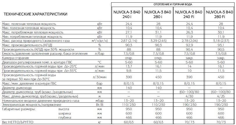 Газовые котлы бакси: отзывы, обзор моделей, характеристики