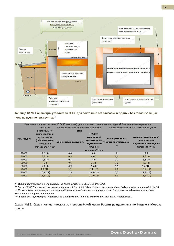 Правила и примеры расчета толщины утеплителя