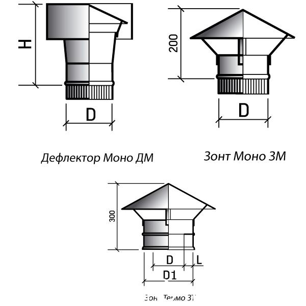 Турбодефлектор для вентиляции: делаем чертежи своими руками, принцип работы вентиляционного элемента без электричества и отзывы владельцев