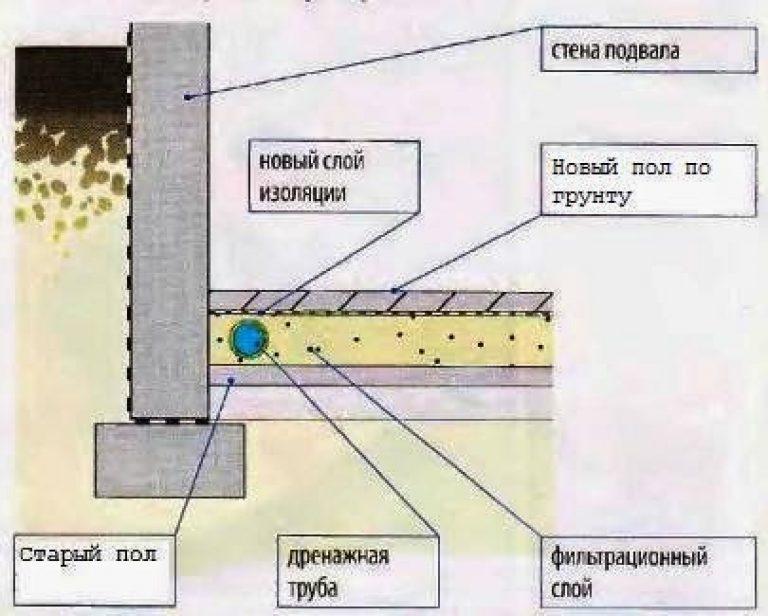 Как лучше делать гидроизоляцию подвала