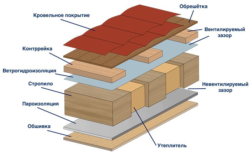 Как утеплить крышу пенопластом