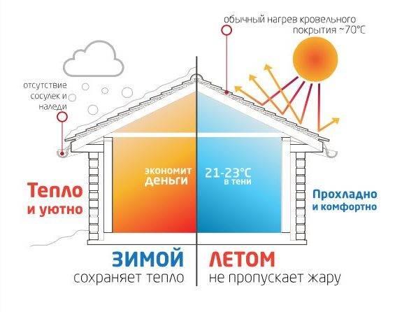 Держать дом в тепле. как удаленно поддерживать температуру в загородном доме зимой