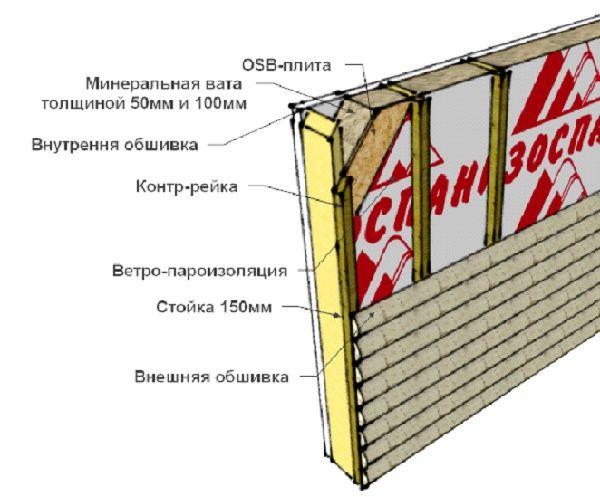 Утепление стен каркасного дома минеральной ватой: правильная теплоизоляция стен каркасника своими руками изнутри и снаружи + стеновой пирог