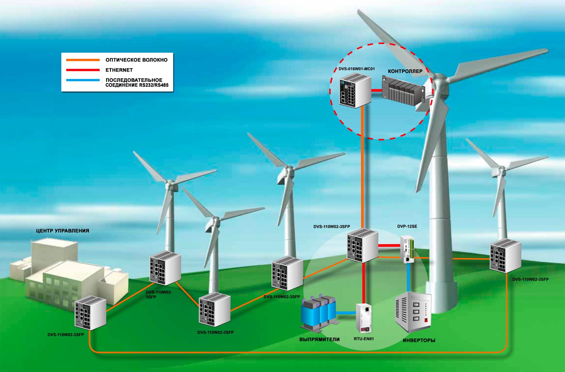 Альтернативная энергетика для дома своими руками: обзор лучших эко-технологий