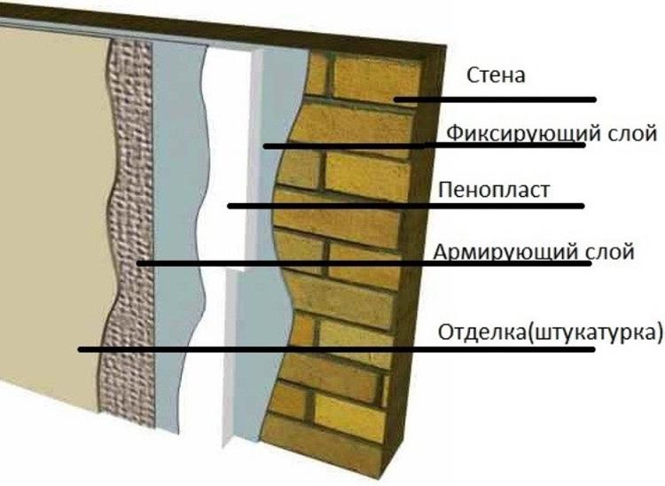 Особенности утепления стен пеноплексом
