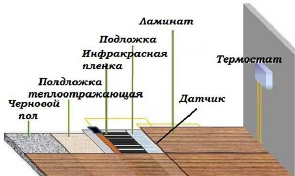 Как стелить теплый пол под линолеум на деревянный пол | строимдом