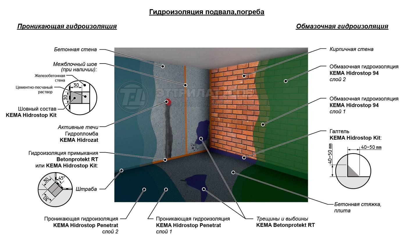 Гидроизоляция подвального помещения: виды изоляции, способы и преимущества качественно выполненной работы, инструкции по правильной работе, советы +видео