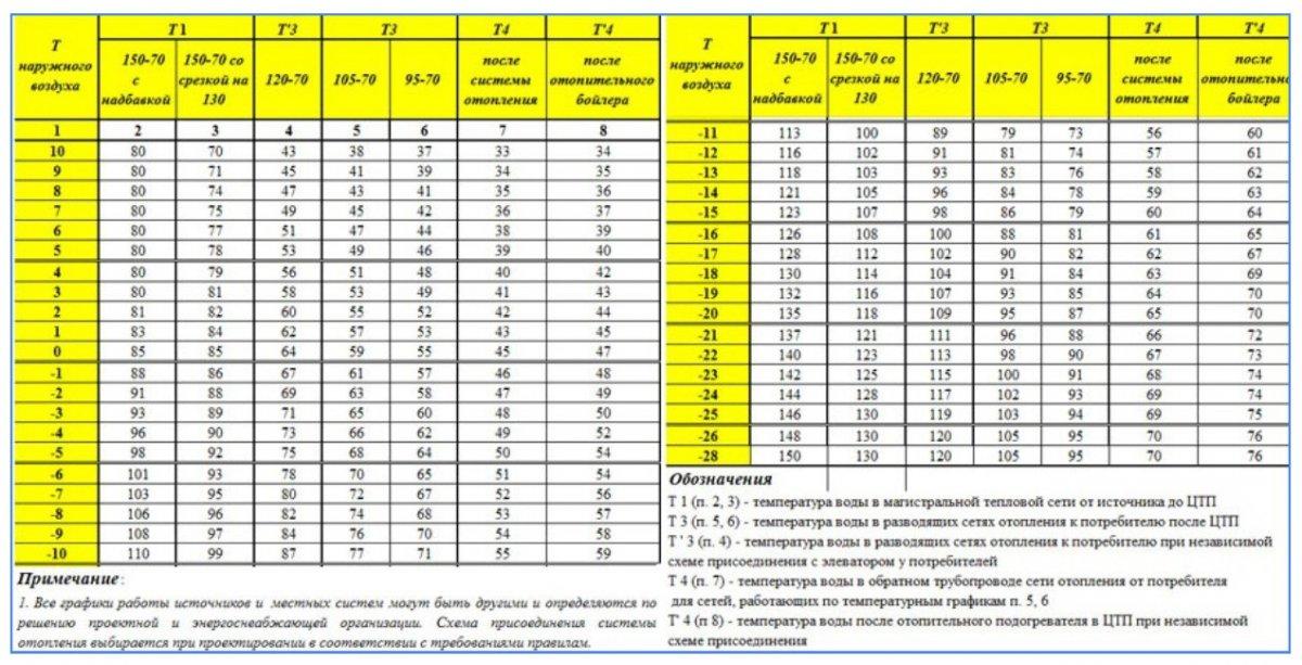 Нормативы температуры теплоносителя системе отопления