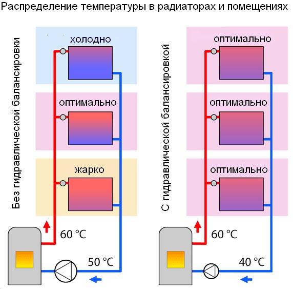 Гидравлическая балансировка системы отопления