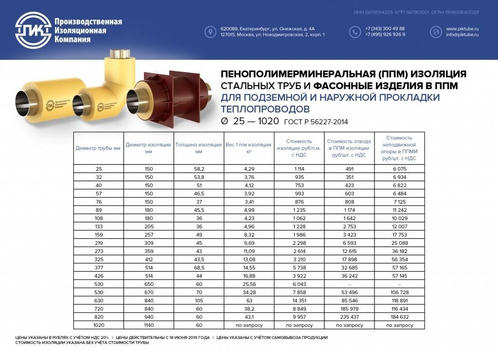 Скорлупа ппу для труб в санкт-петербурге - цена и прайс-лист на продукцию, конструкция, гост и вес изделия.