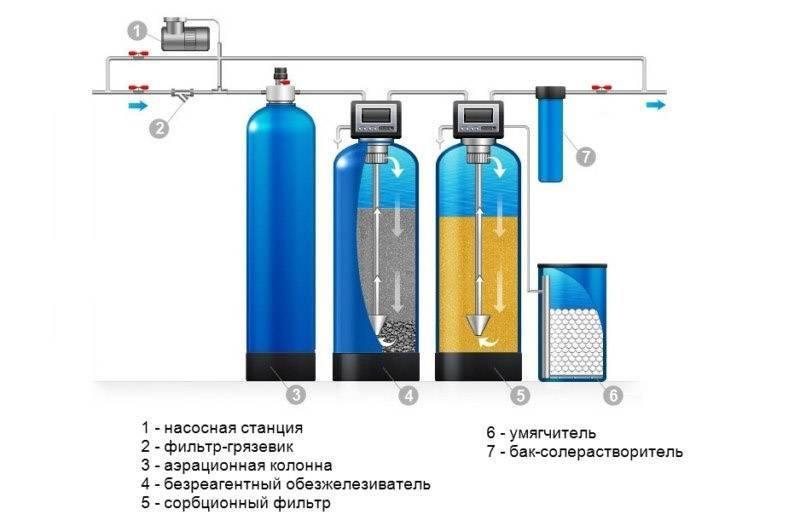 Очистка воды от железа: фильтр-обезжелезиватель для удаления минерала на дачу и безреагентный метод водоочистки в частном доме, какие есть способы обезжелезивания