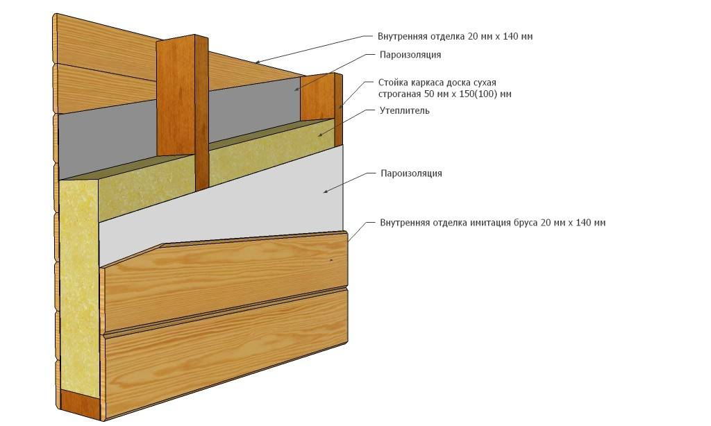 Строение пирога каркасного дома