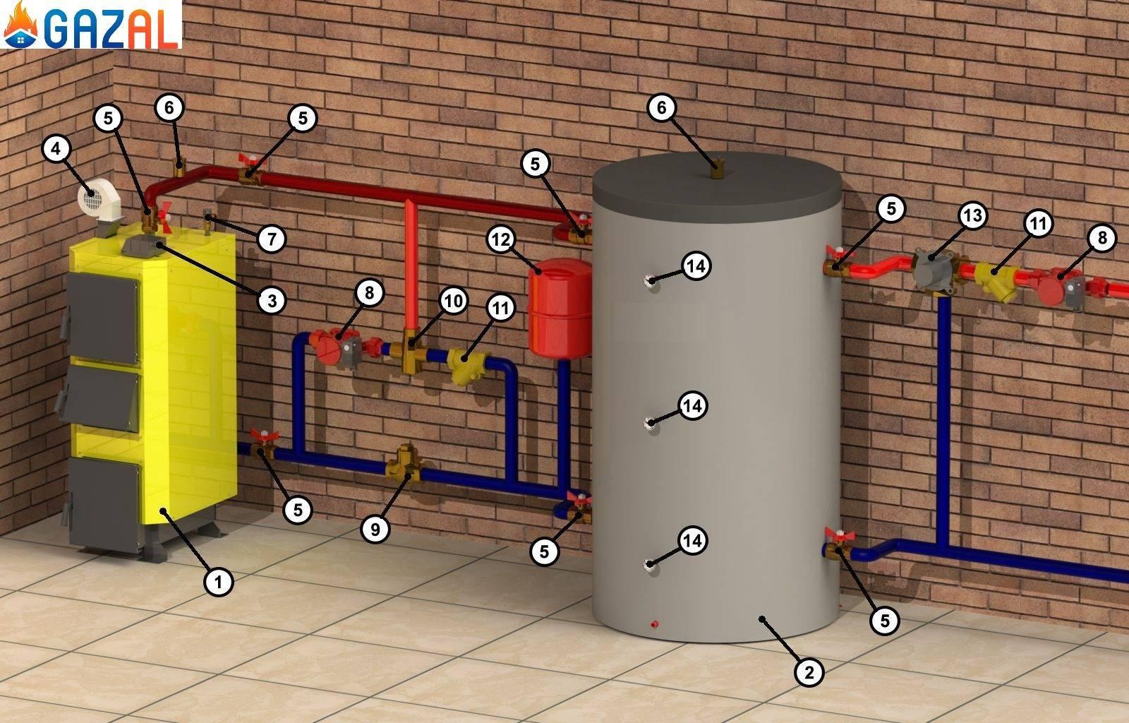 Схема обвязки твердотопливного котла: особенности подключения буферного бака, коллектора, бойлера к отоплению