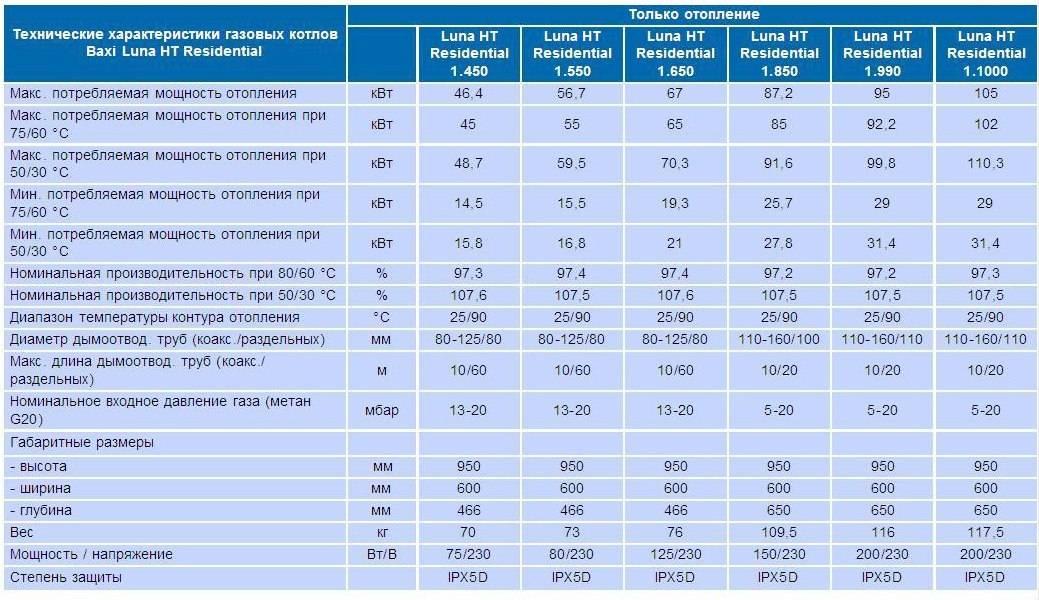 Корейские газовые котлы отопления настенные двухконтурные