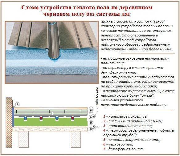 Толщина утепления из каменной ваты по нормам в городах россии