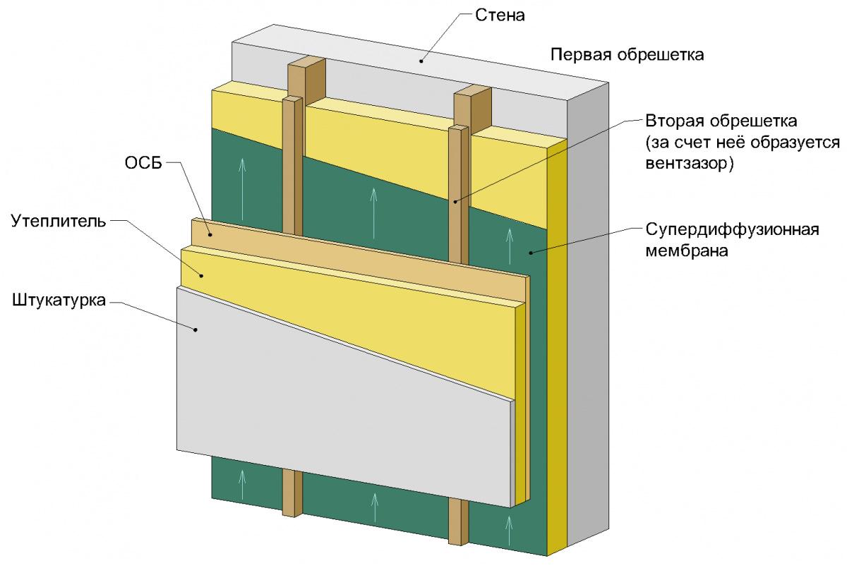 Утепление вентилируемого фасада — и особенности
