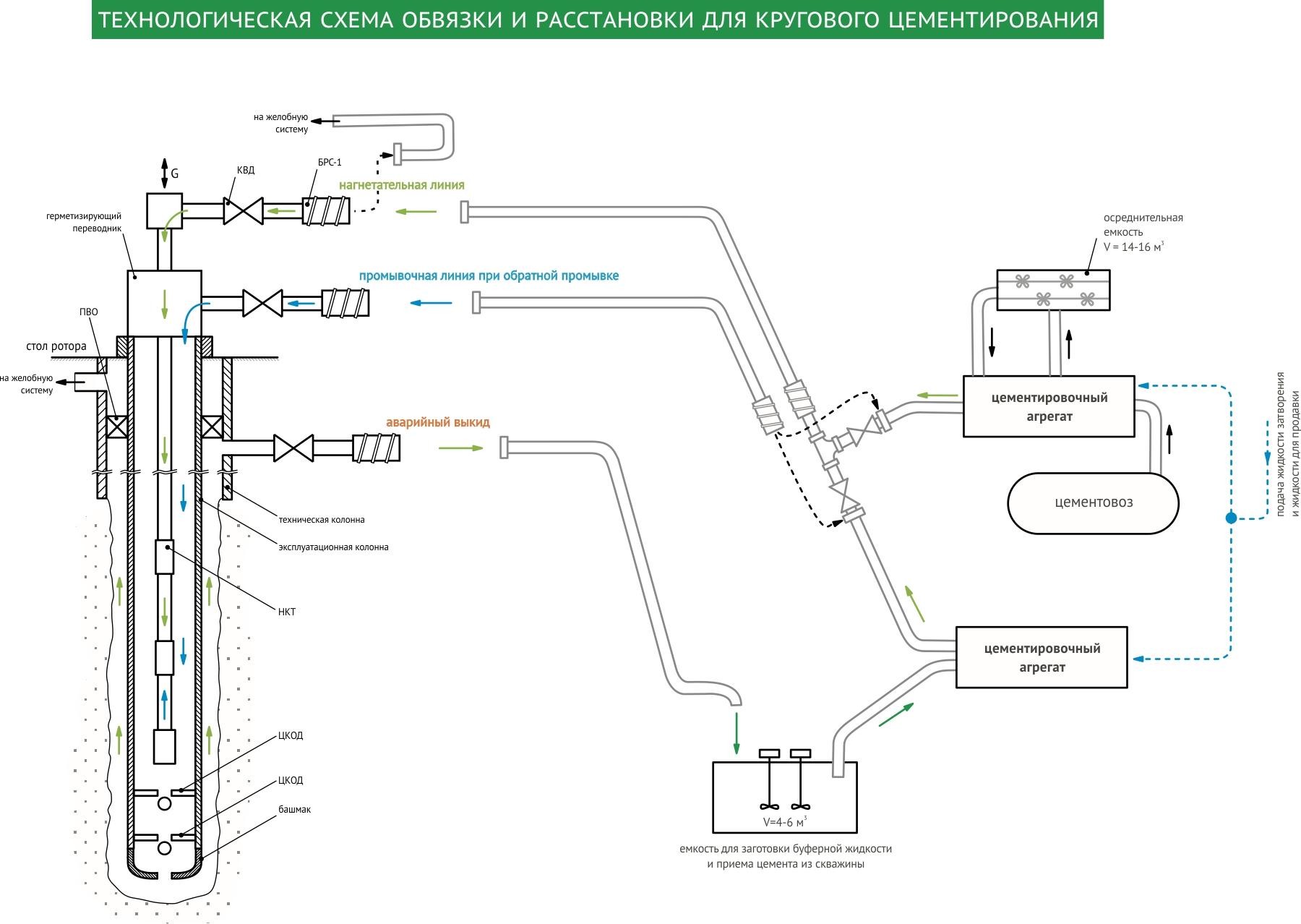 Основные способы и технология проведения цементирования скважин